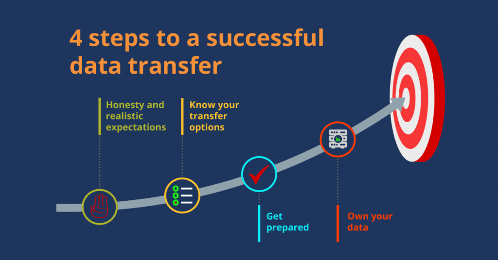 Practice management software: 4 steps to a successful data transfer